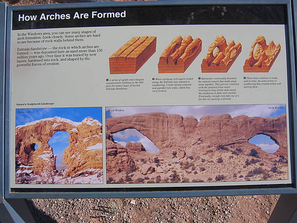 """How Arches Are Formed"" Sign"